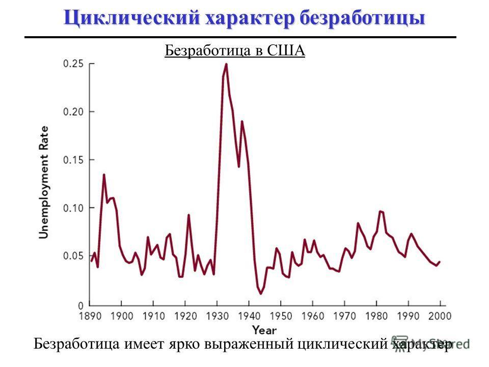 19 Отклонение безработицы от естественного уровня известно как циклическая безработица Циклическая безработица Циклическая безработица обусловлена спадами в экономическом цикле. Она существует, когда реальный фактический выпуск находится ниже потенци