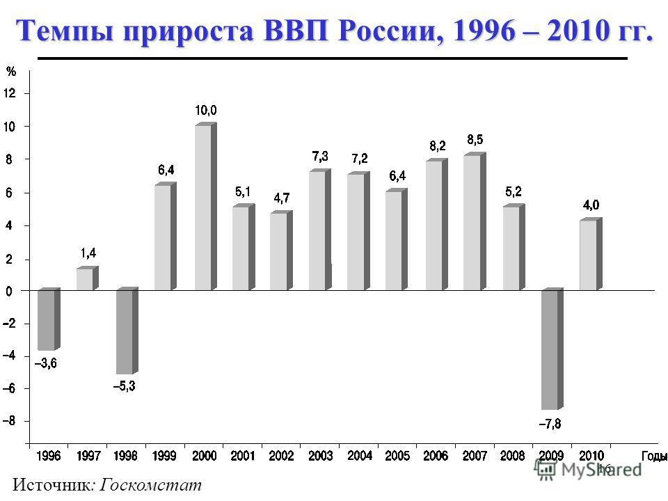 16 Темпы прироста ВВП России, 1996 – 2010 гг. Источник: Госкомстат