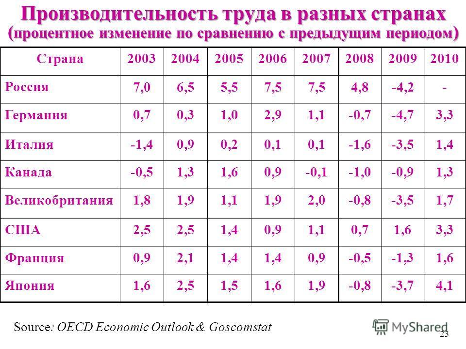 Производительность труда в разных странах ( процентное изменение по сравнению с предыдущим периодом ) Страна20032004200520062007200820092010 Россия 7,06,55,57,5 4,8-4,2- Германия0,70,31,02,91,1-0,7-4,73,3 Италия-1,40,90,20,1 -1,6-3,51,4 Канада-0,51,3