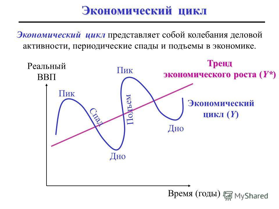 Экономический цикл Реальный ВВП Пик Дно Спад Подъем Время (годы) Тренд экономического роста (Y*) Экономический цикл (Y) Пик Дно Экономический цикл представляет собой колебания деловой активности, периодические спады и подъемы в экономике.