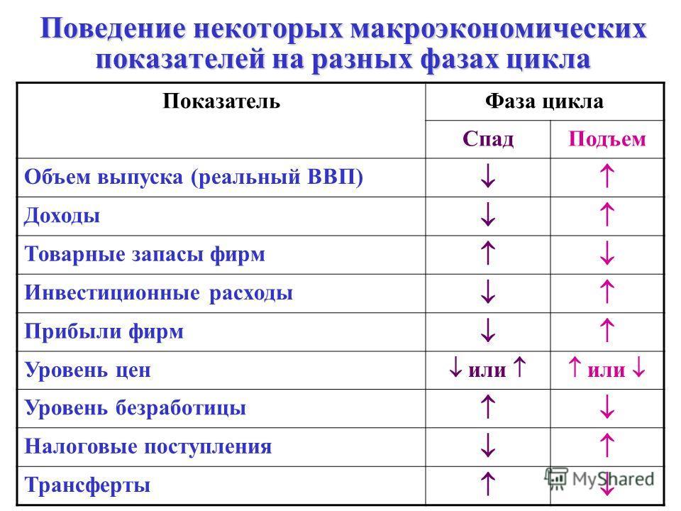 Поведение некоторых макроэкономических показателей на разных фазах цикла Поведение некоторых макроэкономических показателей на разных фазах цикла ПоказательФаза цикла СпадПодъем Объем выпуска (реальный ВВП) Доходы Товарные запасы фирм Инвестиционные