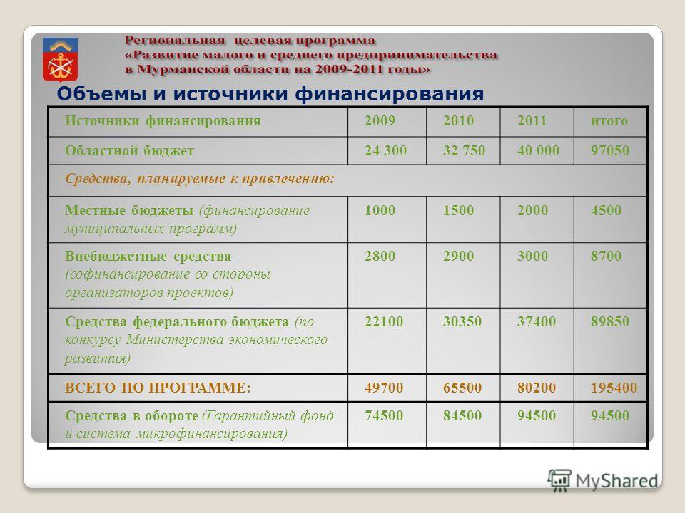 Объемы и источники финансирования Источники финансирования200920102011итого Областной бюджет24 30032 75040 00097050 Средства, планируемые к привлечению: Местные бюджеты (финансирование муниципальных программ) 1000150020004500 Внебюджетные средства (с