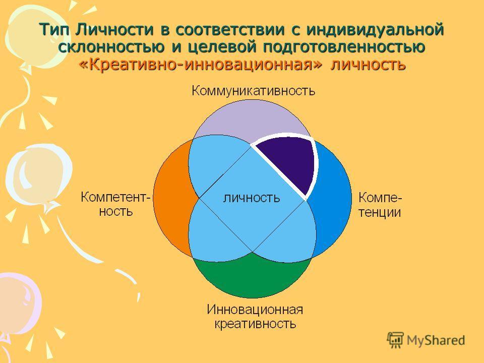 Тип Личности в соответствии с индивидуальной склонностью и целевой подготовленностью «Креативно-инновационная» личность