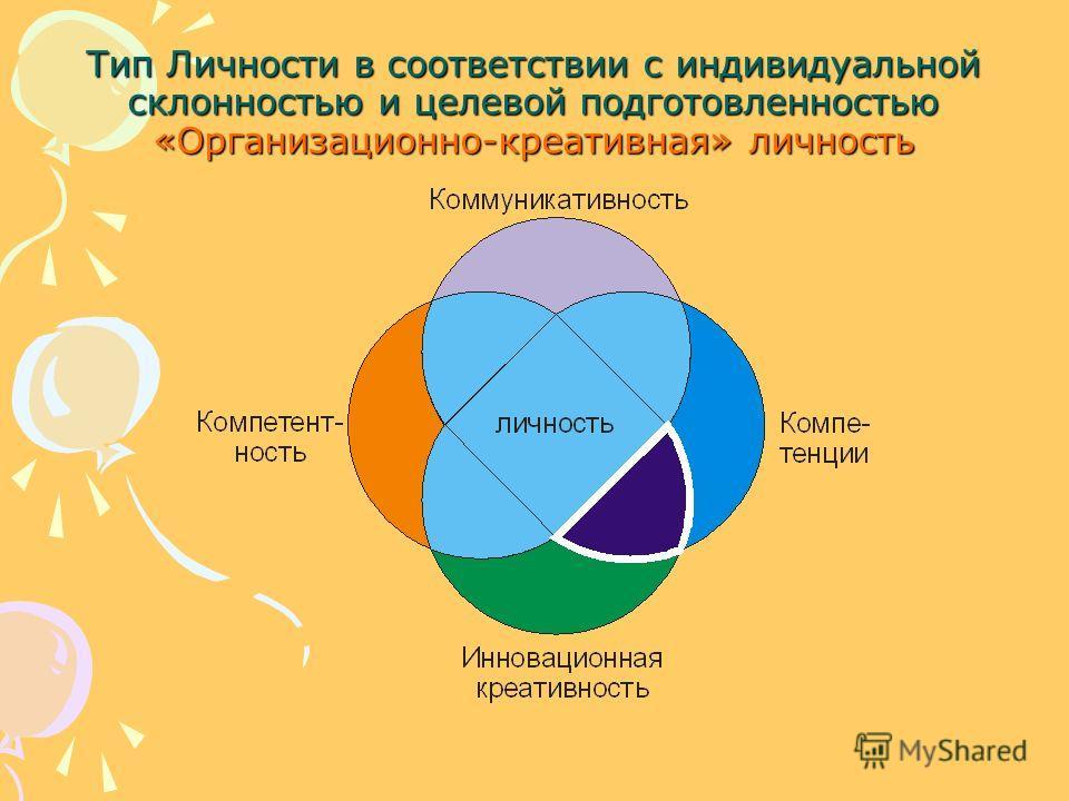 Тип Личности в соответствии с индивидуальной склонностью и целевой подготовленностью «Организационно-креативная» личность