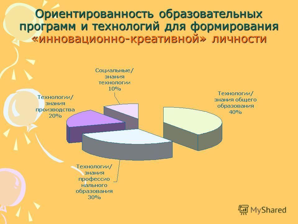Ориентированность образовательных программ и технологий для формирования «инновационно-креативной» личности