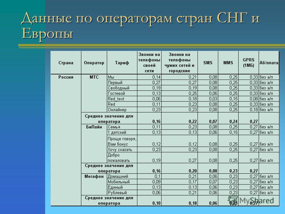 Данные по операторам стран СНГ и Европы