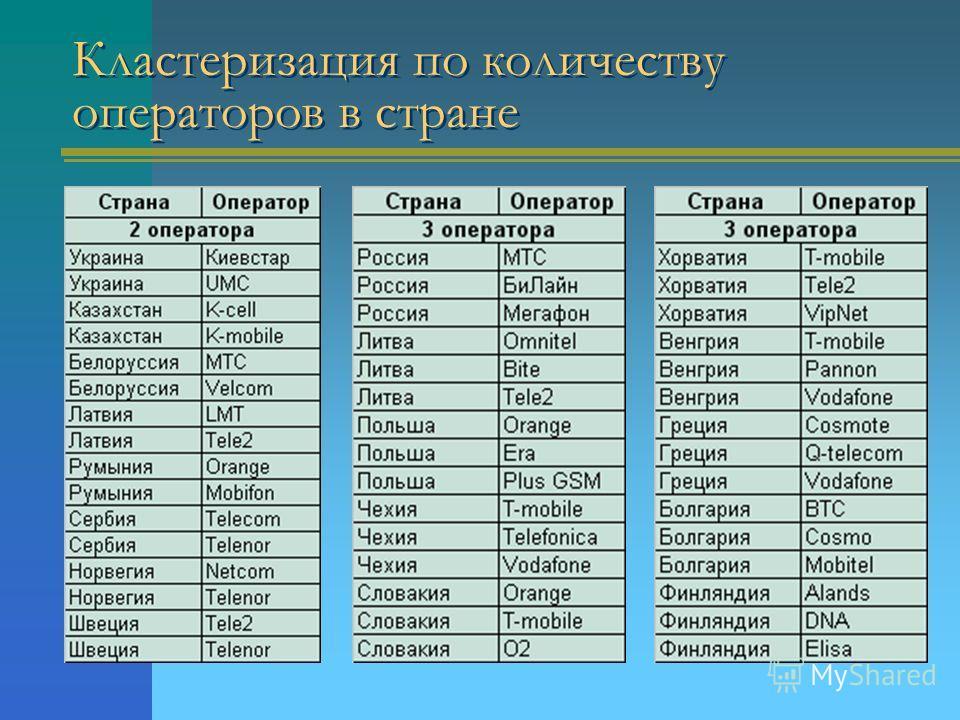 Кластеризация по количеству операторов в стране