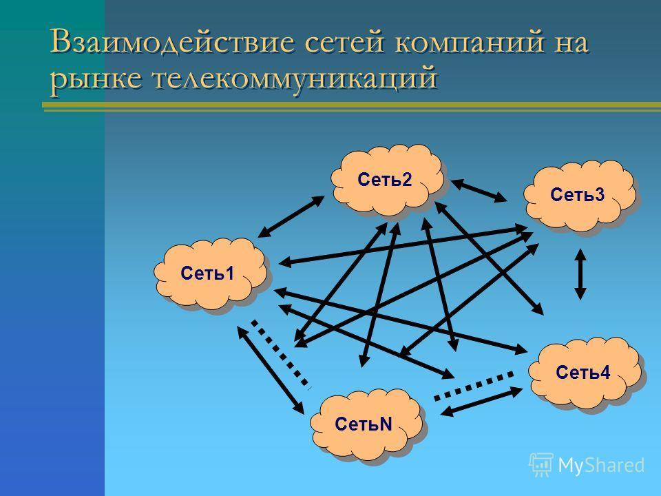 Взаимодействие сетей компаний на рынке телекоммуникаций Сеть2 Сеть3 Сеть4 СетьN Сеть1