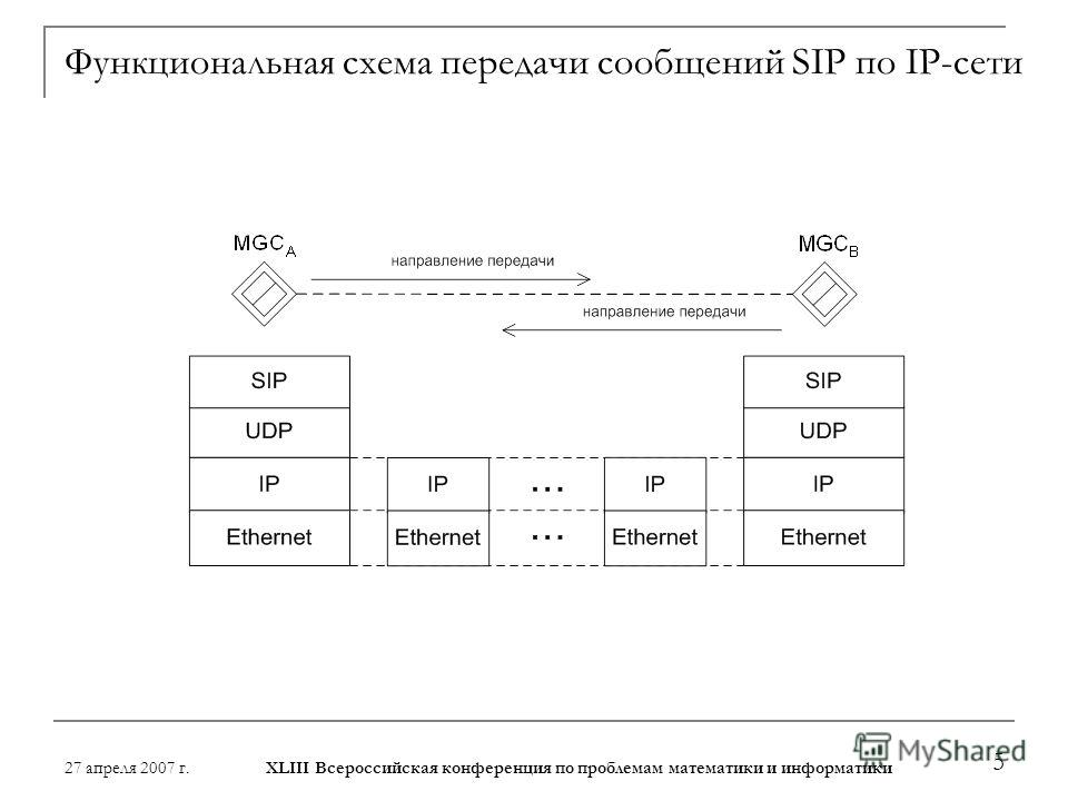 27 апреля 2007 г. XLIII Всероссийская конференция по проблемам математики и информатики 5 Функциональная схема передачи сообщений SIP по IP-сети