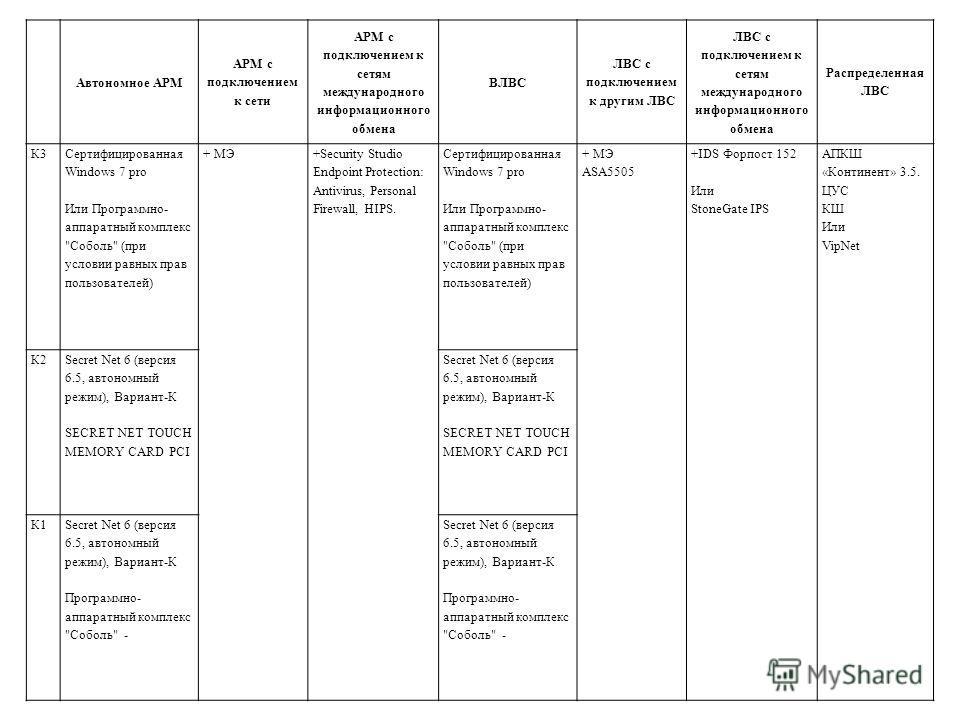 Автономное АРМ АРМ с подключением к сети АРМ с подключением к сетям международного информационного обмена ВЛВС ЛВС с подключением к другим ЛВС ЛВС с подключением к сетям международного информационного обмена Распределенная ЛВС К3К3 Сертифицированная