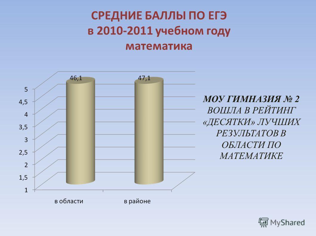 МОУ ГИМНАЗИЯ 2 ВОШЛА В РЕЙТИНГ «ДЕСЯТКИ» ЛУЧШИХ РЕЗУЛЬТАТОВ В ОБЛАСТИ ПО МАТЕМАТИКЕ СРЕДНИЕ БАЛЛЫ ПО ЕГЭ в 2010-2011 учебном году математика