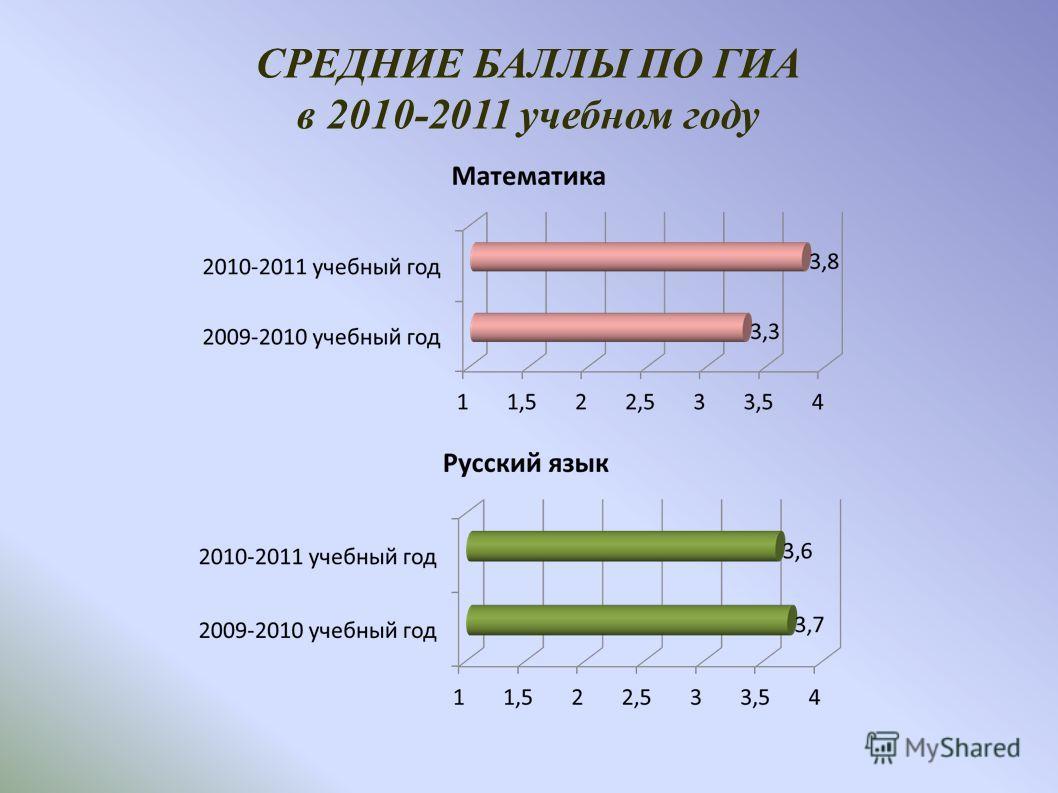 СРЕДНИЕ БАЛЛЫ ПО ГИА в 2010-2011 учебном году