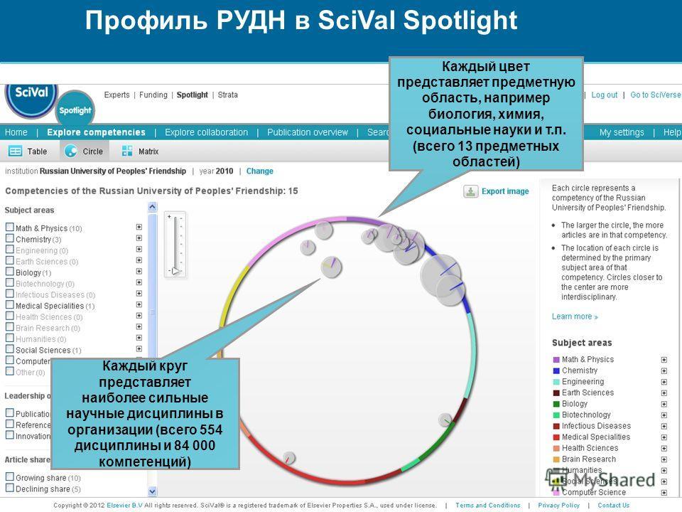 Профиль РУДН в SciVal Spotlight Каждый круг представляет наиболее сильные научные дисциплины в организации (всего 554 дисциплины и 84 000 компетенций) Каждый цвет представляет предметную область, например биология, химия, социальные науки и т.п. (все