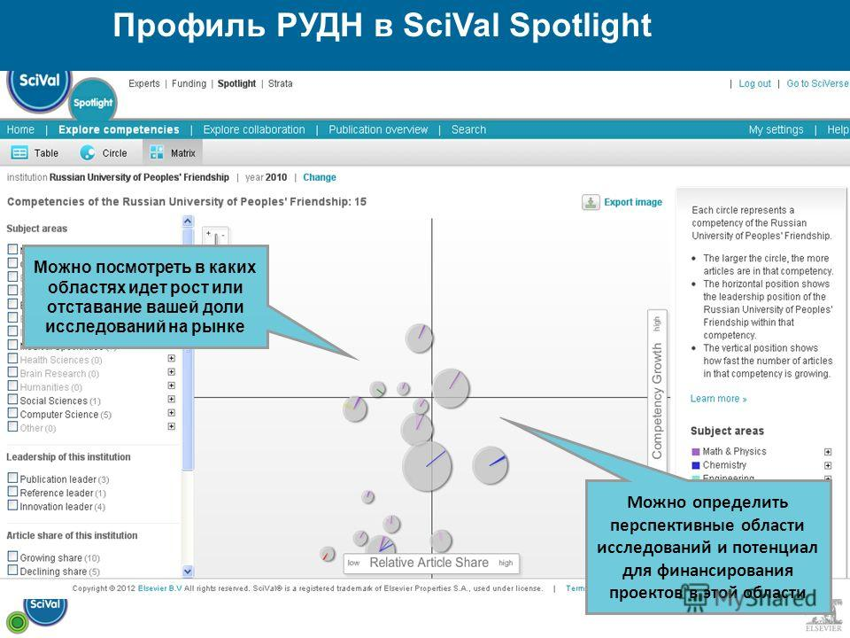 Профиль РУДН в SciVal Spotlight Можно посмотреть в каких областях идет рост или отставание вашей доли исследований на рынке Можно определить перспективные области исследований и потенциал для финансирования проектов в этой области