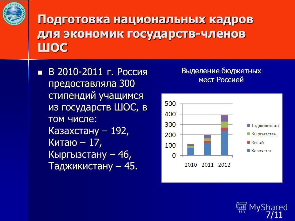 Подготовка национальных кадров для экономик государств-членов ШОС В 2010-2011 г. Россия предоставляла 300 стипендий учащимся из государств ШОС, в том числе: Казахстану – 192, Китаю – 17, Кыргызстану – 46, Таджикистану – 45. В 2010-2011 г. Россия пред