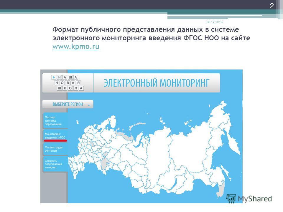 Формат публичного представления данных в системе электронного мониторинга введения ФГОС НОО на сайте www.kpmo.ru www.kpmo.ru 06.12.2013 2