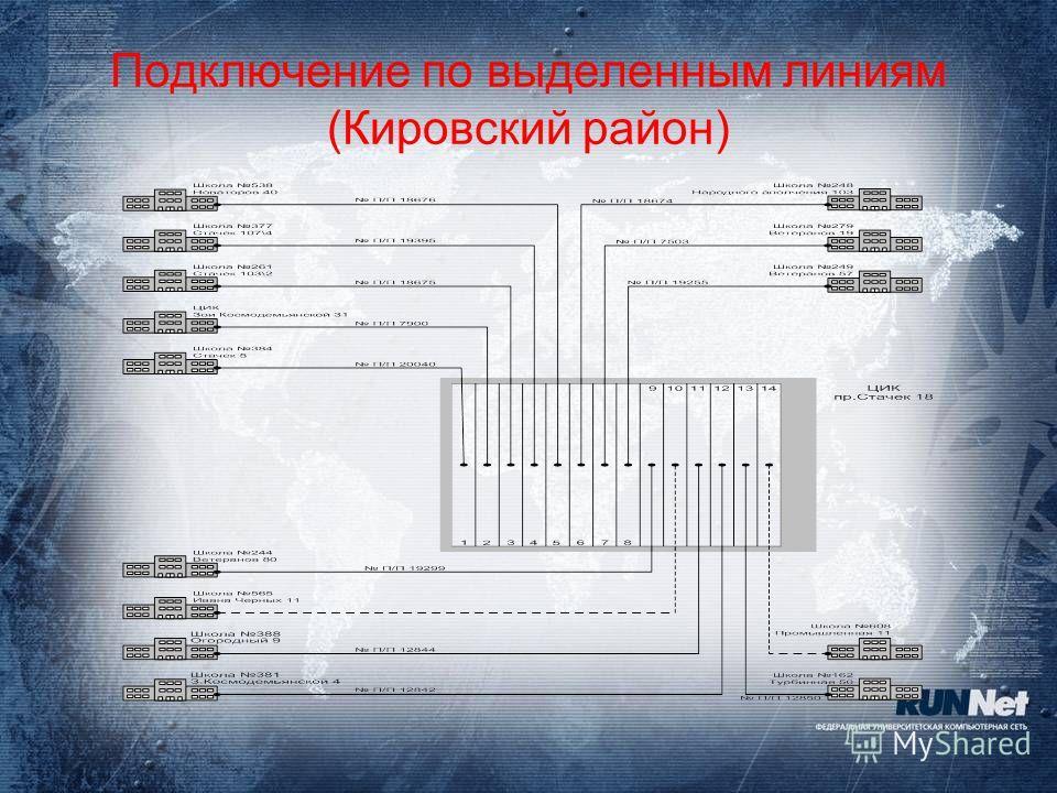 Подключение по выделенным линиям (Кировский район)
