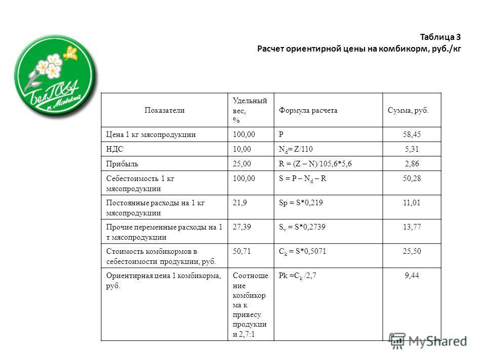 Таблица 3 Расчет ориентирной цены на комбикорм, руб./кг Показатели Удельный вес, % Формула расчетаСумма, руб. Цена 1 кг мясопродукции100,00P58,45 НДС10,00N d = Z/1105,31 Прибыль25,00R = (Z – N)/105,6*5,62,86 Себестоимость 1 кг мясопродукции 100,00S =
