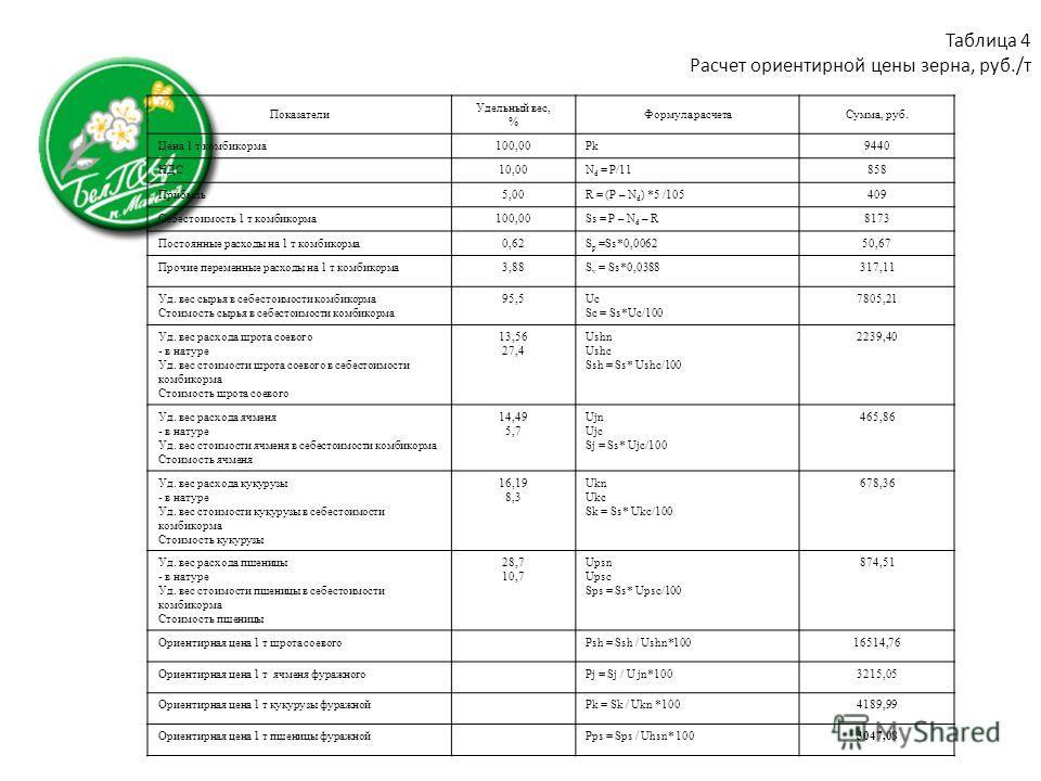 Таблица 4 Расчет ориентирной цены зерна, руб./т Показатели Удельный вес, % Формула расчетаСумма, руб. Цена 1 т комбикорма100,00Pk9440 НДС10,00N d = P/11858 Прибыль5,00R = (P – N d ) *5 /105409 Себестоимость 1 т комбикорма100,00Ss = P – N d – R8173 По