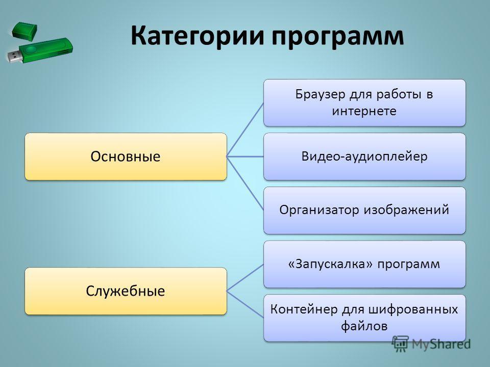 Категории программ Основные Браузер для работы в интернете Видео-аудиоплейерОрганизатор изображений Служебные «Запускалка» программ Контейнер для шифрованных файлов