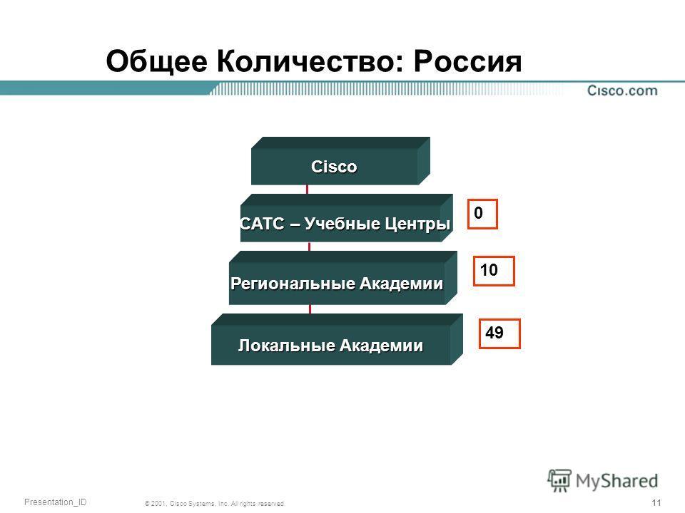 11 © 2001, Cisco Systems, Inc. All rights reserved. Presentation_ID Общее Количество: РоссияCisco CATC – Учебные Центры CATC – Учебные Центры Региональные Академии Локальные Академии 0 10 49