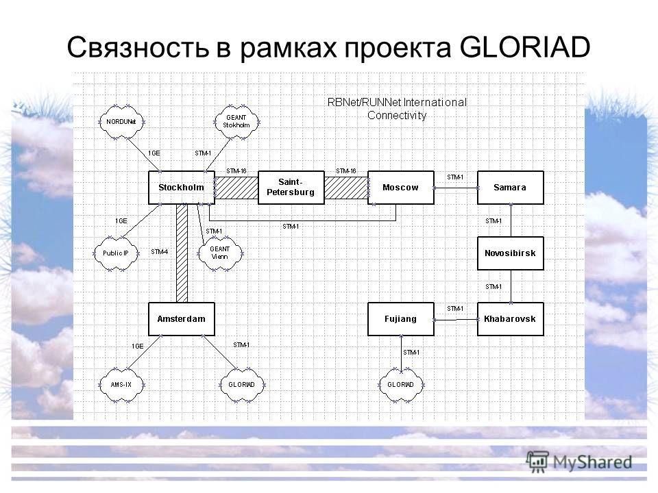Связность в рамках проекта GLORIAD