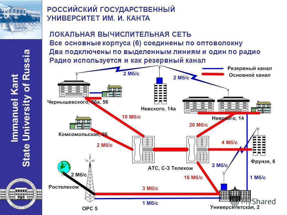 Immanuel Kant State University of Russia РОССИЙСКИЙ ГОСУДАРСТВЕННЫЙ УНИВЕРСИТЕТ ИМ. И. КАНТА ЛОКАЛЬНАЯ ВЫЧИСЛИТЕЛЬНАЯ СЕТЬ Все основные корпуса (6) соединены по оптоволокну Два подключены по выделенным линиям и один по радио Радио используется и как
