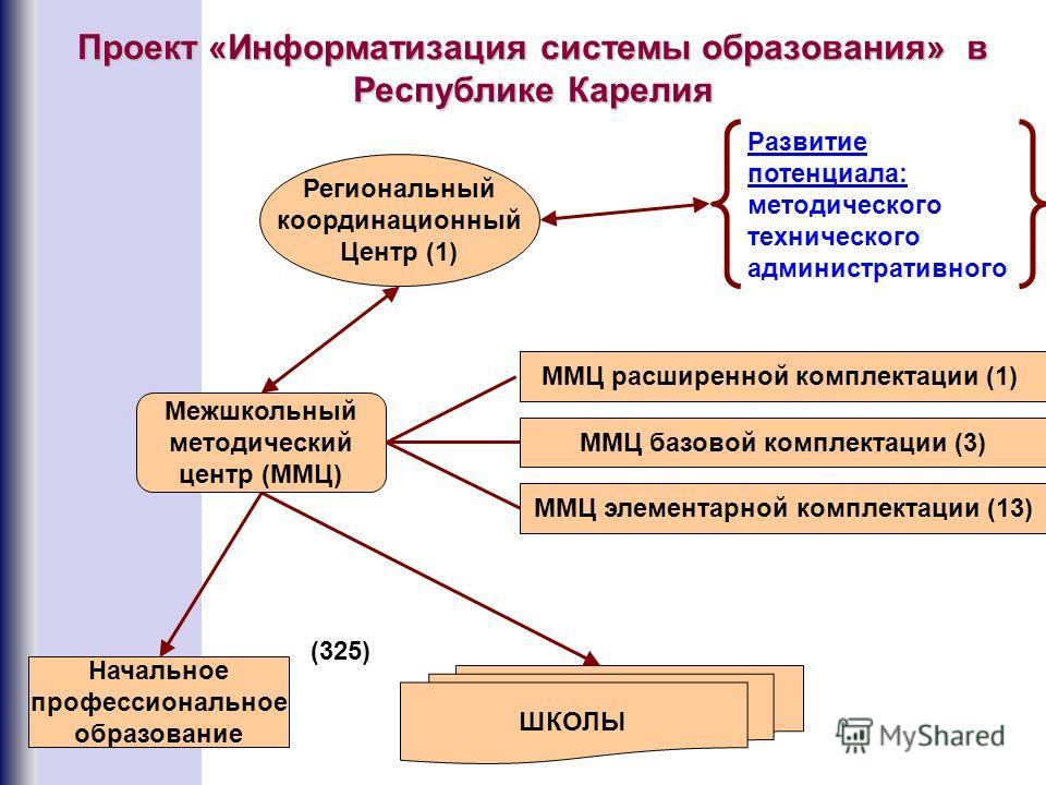 Развитие потенциала: методического технического административного ШКОЛЫ Начальное профессиональное образование Региональный координационный Центр (1) Межшкольный методический центр (ММЦ) ММЦ элементарной комплектации (13) ММЦ базовой комплектации (3)