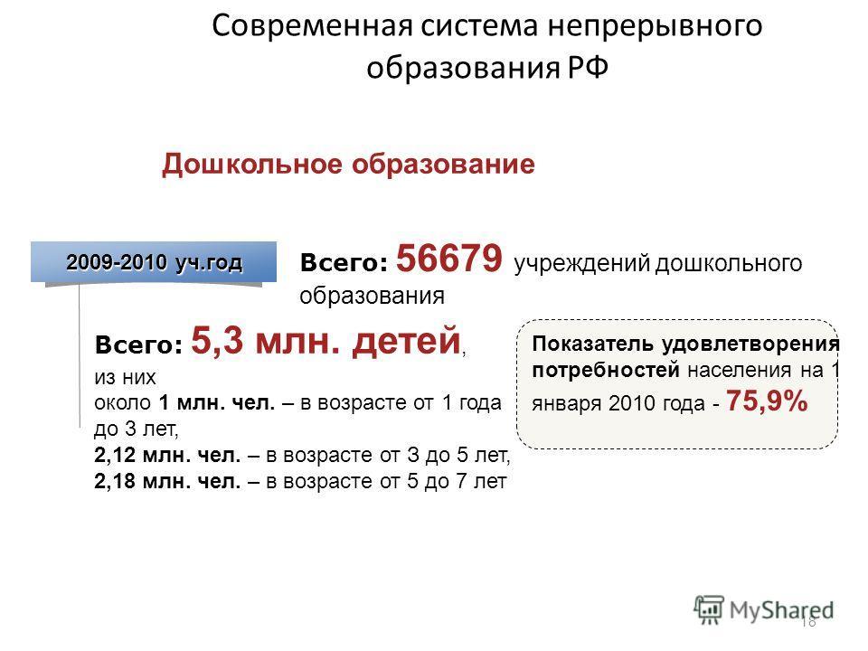 Современная система непрерывного образования РФ 18 2009-2010 уч.год Всего: 56679 учреждений дошкольного образования Дошкольное образование Всего: 5,3 млн. детей, из них около 1 млн. чел. – в возрасте от 1 года до 3 лет, 2,12 млн. чел. – в возрасте от