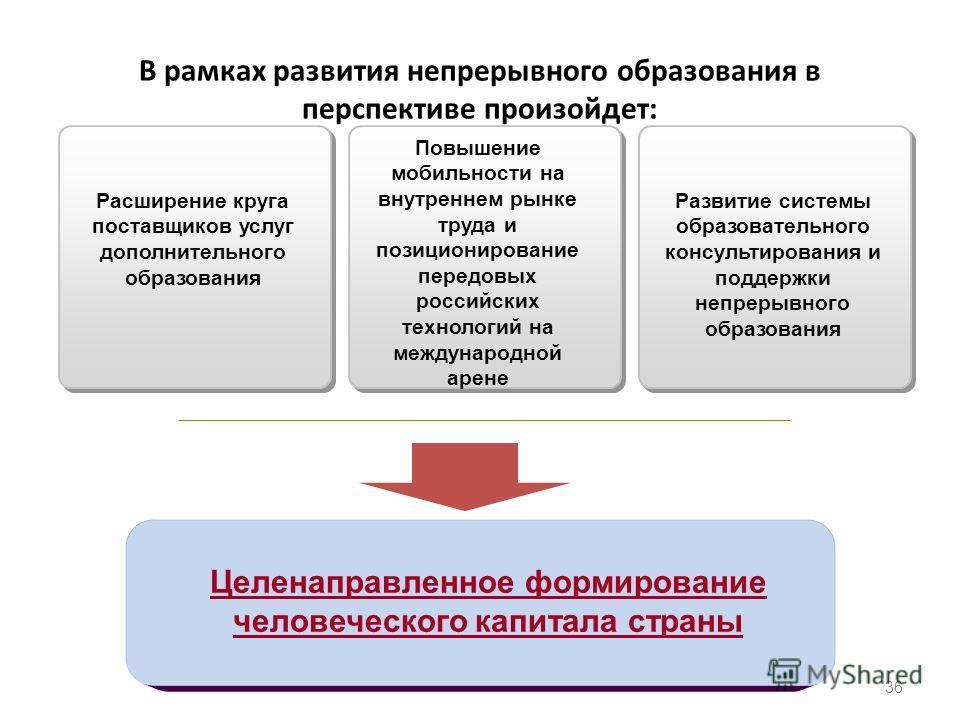 В рамках развития непрерывного образования в перспективе произойдет: 36 Расширение круга поставщиков услуг дополнительного образования Повышение мобильности на внутреннем рынке труда и позиционирование передовых российских технологий на международной