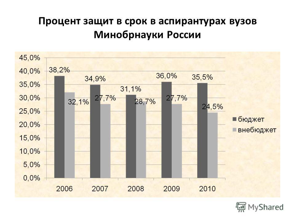 Процент защит в срок в аспирантурах вузов Минобрнауки России