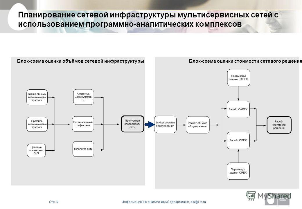 Информационно-аналитический департамент, dia@i-tc.ru Стр. 4 Планирование сетевой инфраструктуры мультисервисных сетей с использованием программно-аналитических комплексов Существенная экономия инвестиционных и эксплуатационных затрат при решении зада