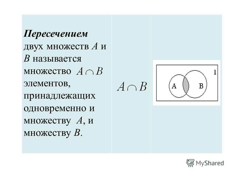 Пересечением двух множеств А и В называется множество элементов, принадлежащих одновременно и множеству А, и множеству В.