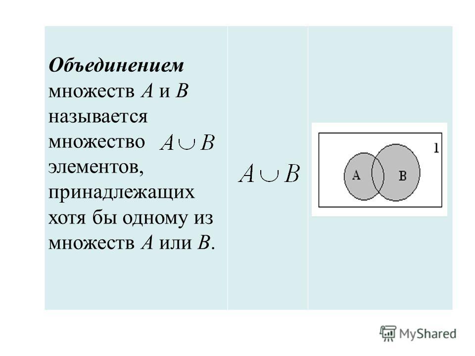 Объединением множеств А и В называется множество элементов, принадлежащих хотя бы одному из множеств А или В.