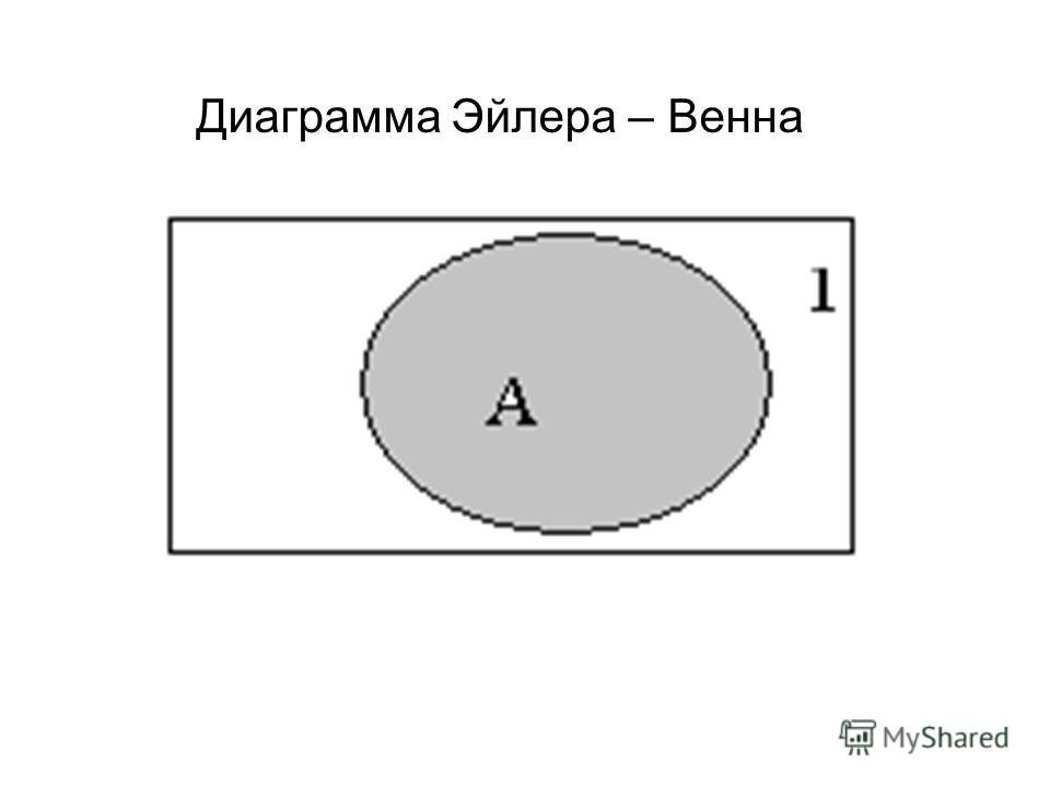 Диаграмма Эйлера – Венна