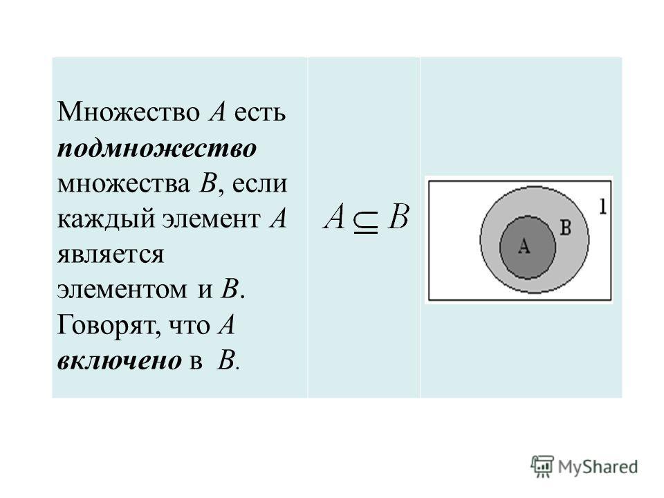 Множество А есть подмножество множества В, если каждый элемент А является элементом и В. Говорят, что А включено в В.