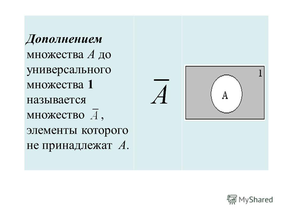 Дополнением множества А до универсального множества 1 называется множество, элементы которого не принадлежат А.