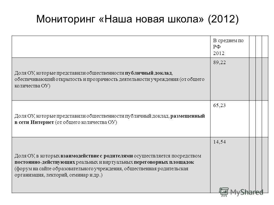 В среднем по РФ 2012 Доля ОУ, которые представили общественности публичный доклад, обеспечивающий открытость и прозрачность деятельности учреждения (от общего количества ОУ) 89,22 Доля ОУ, которые представили общественности публичный доклад, размещен