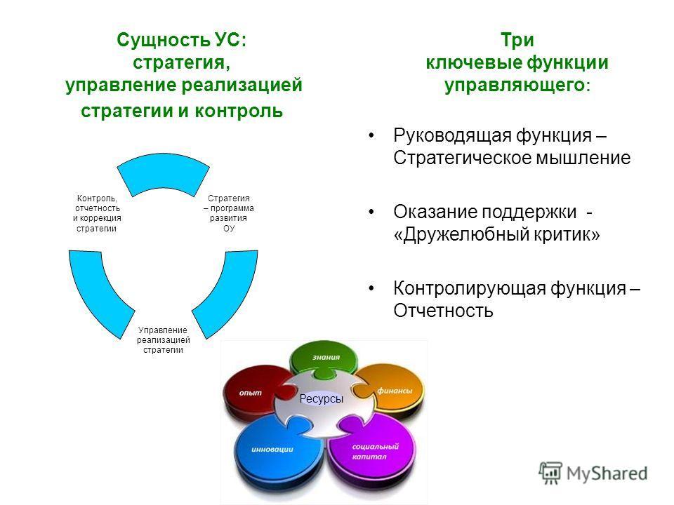 Сущность УС: стратегия, управление реализацией стратегии и контроль Три ключевые функции управляющего : Руководящая функция – Стратегическое мышление Оказание поддержки - «Дружелюбный критик» Контролирующая функция – Отчетность Ресурсы