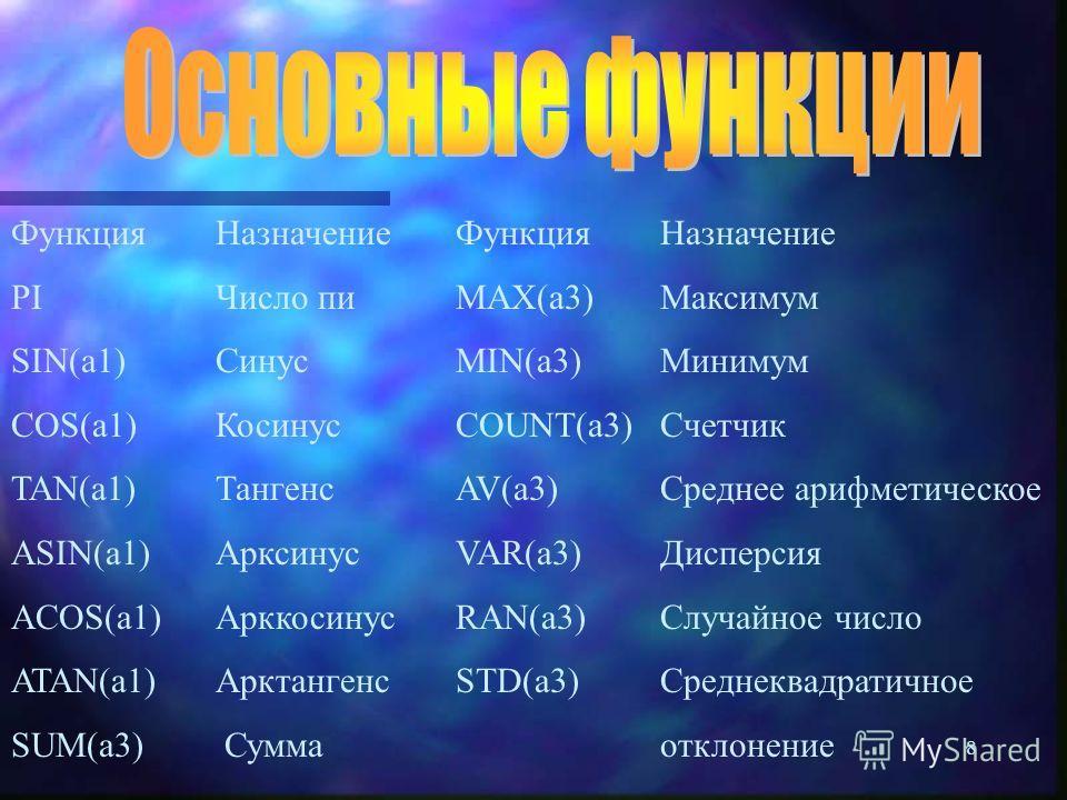 8 Функция PI SIN(a1) COS(a1) TAN(a1) ASIN(a1) ACOS(a1) ATAN(a1) SUM(a3) Назначение Максимум Минимум Счетчик Среднее арифметическое Дисперсия Случайное число Среднеквадратичное отклонение Функция MAX(a3) MIN(a3) COUNT(a3) AV(a3) VAR(a3) RAN(a3) STD(a3