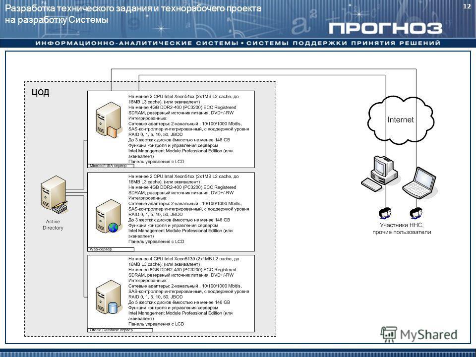 12 ЦОД Разработка технического задания и технорабочего проекта на разработку Системы