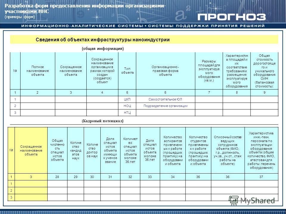 Разработка форм предоставления информации организациями- участниками ННС (примеры форм) Сведения об объектах инфраструктуры наноиндустрии (общая информация) Полное наименование объекта Сокращенное наименование объекта Сокращенное наименование организ