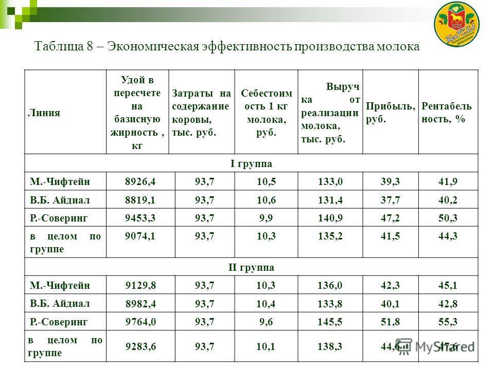Таблица 8 – Экономическая эффективность производства молока Линия Удой в пересчете на базисную жирность, кг Затраты на содержание коровы, тыс. руб. Себестоим ость 1 кг молока, руб. Выруч ка от реализации молока, тыс. руб. Прибыль, руб. Рентабель ност