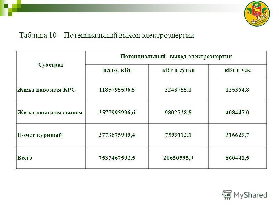 Таблица 10 – Потенциальный выход электроэнергии Субстрат Потенциальный выход электроэнергии всего, кВткВт в суткикВт в час Жижа навозная КРС1185795596,53248755,1135364,8 Жижа навозная свиная3577995996,69802728,8408447,0 Помет куриный2773675909,475991