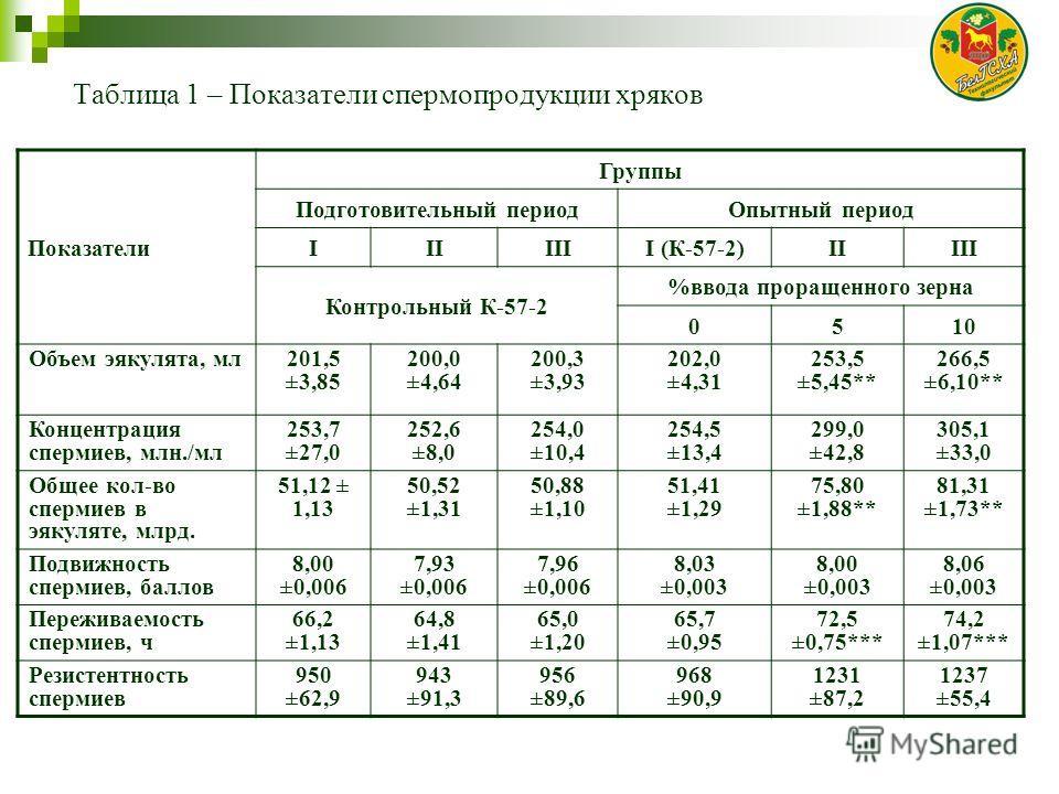Таблица 1 – Показатели спермопродукции хряков Показатели Группы Подготовительный периодОпытный период IIIIIII (К-57-2)IIIII Контрольный К-57-2 %ввода проращенного зерна 0510 Объем эякулята, мл201,5 ±3,85 200,0 ±4,64 200,3 ±3,93 202,0 ±4,31 253,5 ±5,4