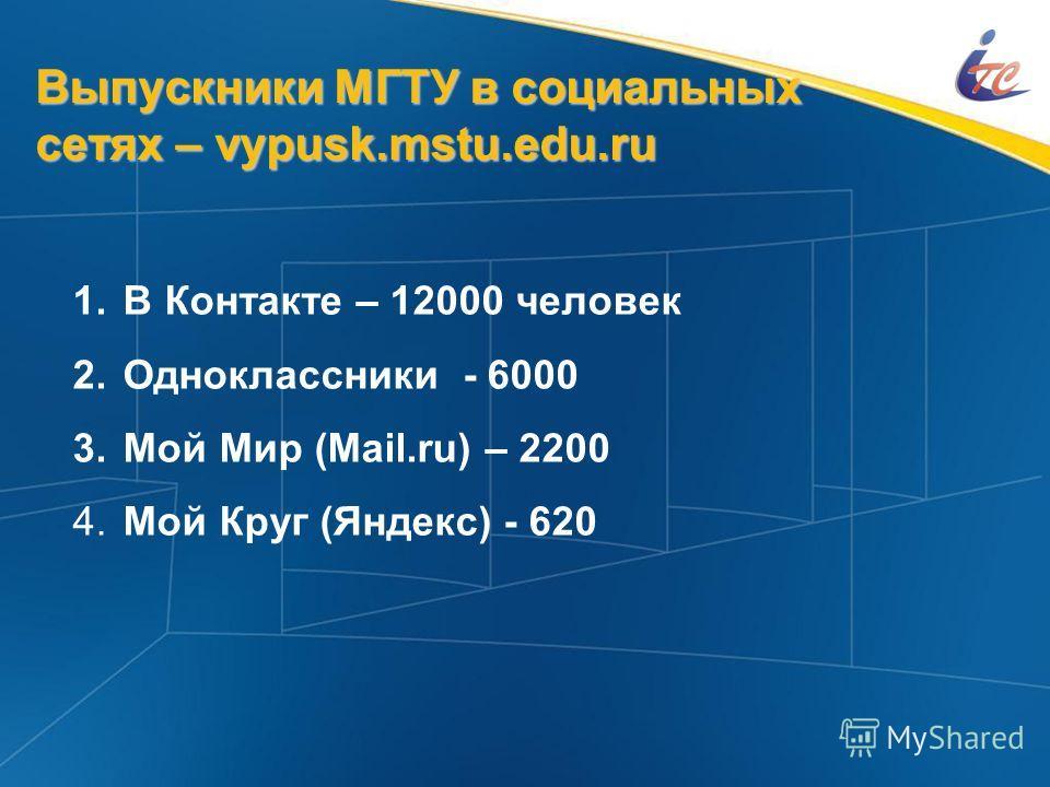 Выпускники МГТУ в социальных сетях – vypusk.mstu.edu.ru 1. 1. В Контакте – 12000 человек 2. 2. Одноклассники - 6000 3. 3. Мой Мир (Mail.ru) – 2200 4. 4. Мой Круг (Яндекс) - 620