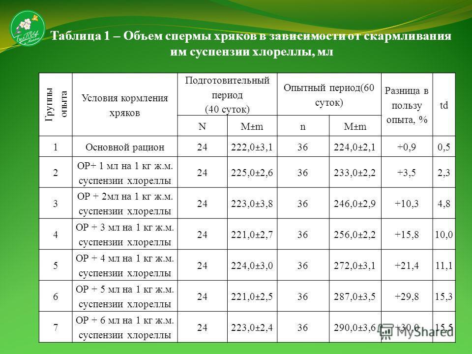Таблица 1 – Объем спермы хряков в зависимости от скармливания им суспензии хлореллы, мл Группы опыта Условия кормления хряков Подготовительный период (40 суток) Опытный период(60 суток) Разница в пользу опыта, % td N М±m n 1Основной рацион24 222,0±3,