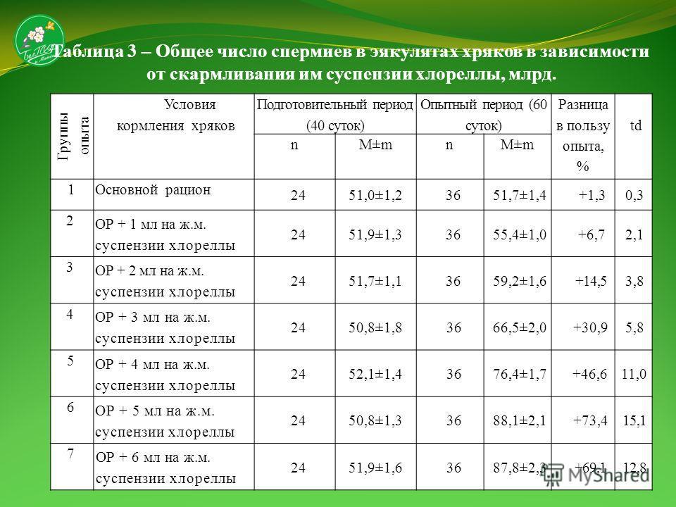 Таблица 3 – Общее число спермиев в эякулятах хряков в зависимости от скармливания им суспензии хлореллы, млрд. Группы опыта Условия кормления хряков Подготовительный период (40 суток) Опытный период (60 суток) Разница в пользу опыта, % td nM±mn 1Осно