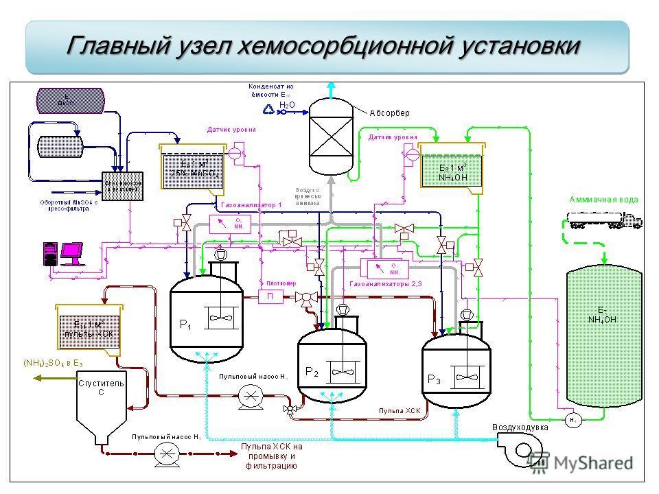 Главный узел хемосорбционной установки