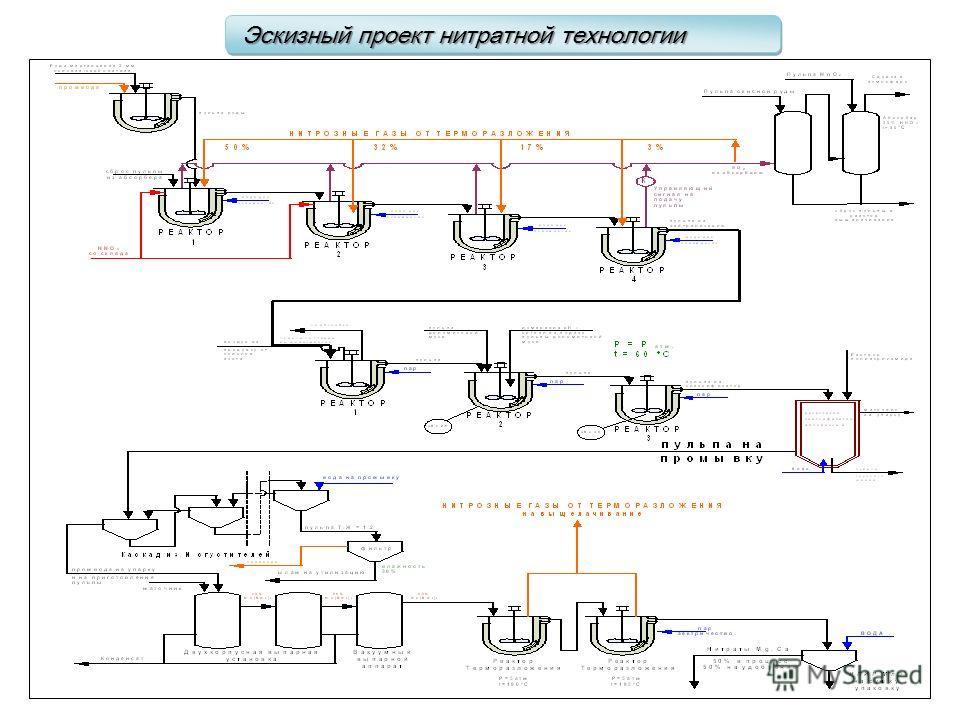Эскизный проект нитратной технологии